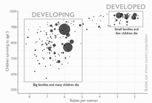 Kilde: Factfulness af Hans Rosling (kapitel 1). Boblerne repræsenterer forskellige lande; større boble = større befolkning.