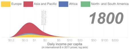 Kilde: Our World In Data[ix]. Note: Y-aksen viser, hvor mange mennesker, der har en given indkomst. Farverne viser, hvordan udviklingen fordeler sig på de forskellige kontinenter. Hvis du ignorerer farverne, kan du se udviklingen for menneskeheden som helhed. Grafen tager højde for inflation, og den røde linje illustrerer FN's officielle fattigdomsgrænse.
